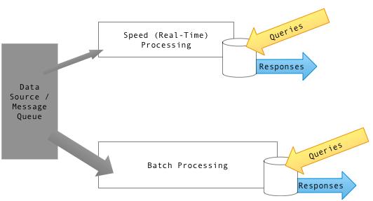 Diagram_of_Lambda_Architecture_(generic)